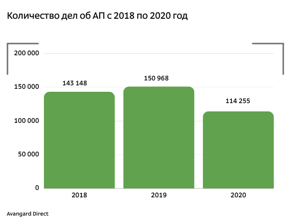Количество дел об АП, которые возбудила ФТС России за 2018 - 2020 год