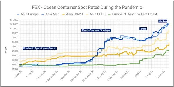 Индекс ставок морского фрахта FBX  — Авангард Директ